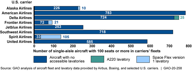 Lavatories Designed for Persons with Reduced Mobility on Selected U.S. Carriers' Single-Aisle Aircraft, as of November 2019