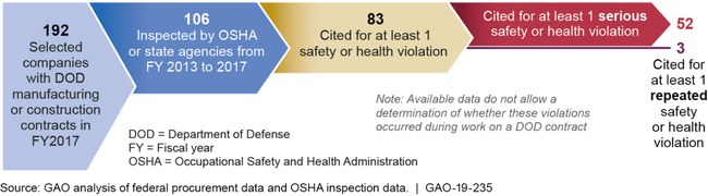 Number of Selected Defense Contractors Previously Cited for Occupational Safety or Health Violations, Based on Inspections Conducted from FY 2013 to 2017