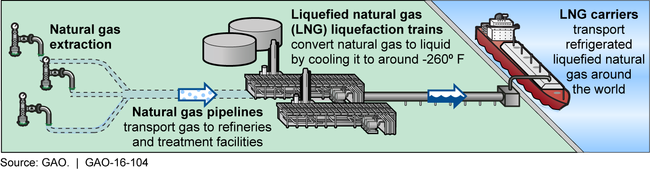 Obtaining and Processing Liquefied Natural Gas for Transport