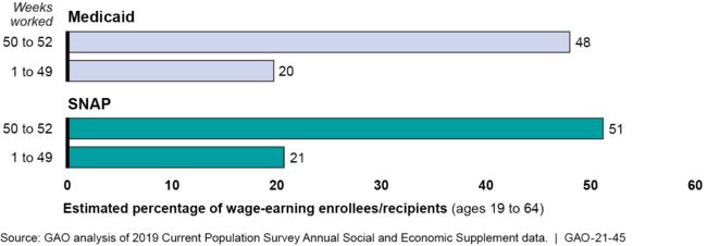 Estimated Percentage of Wage-Earning Adult Medicaid Enrollees and Supplemental Nutrition Assistance Program (SNAP) Recipients Working at Least 35 Hours per Week, by Number of Weeks Worked in 2018