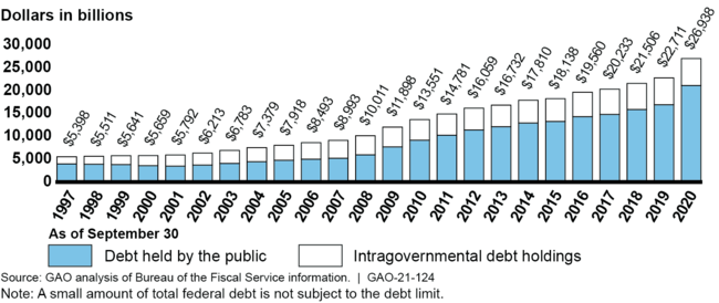 Cumulative Change in Debt Held by the Public, October 1, 2019, through September 30, 2020