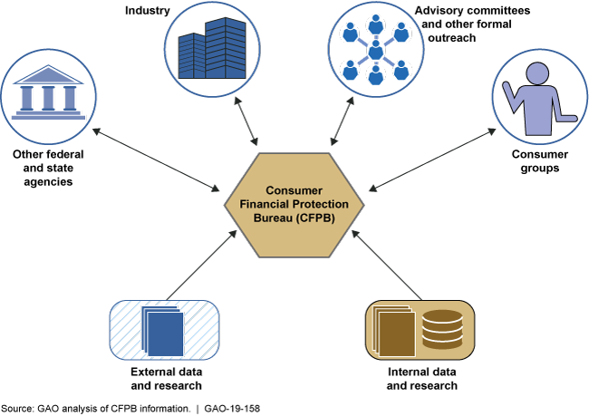 This is an illustration showing the Consumer Financial Protection Bureau's sources of information.