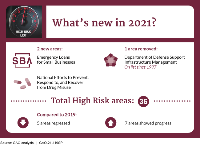 Infographic depicting changes in the 2021 High Risk List.