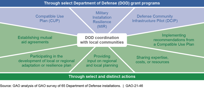 Department of Defense's Climate Change and Extreme Weather Coordination Efforts with Communities
