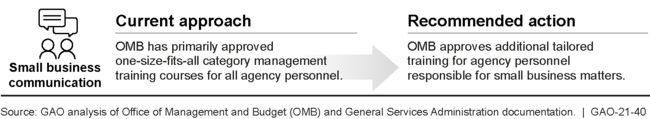 Office of Management and Budget's (OMB) Category Management Guidance and Metrics