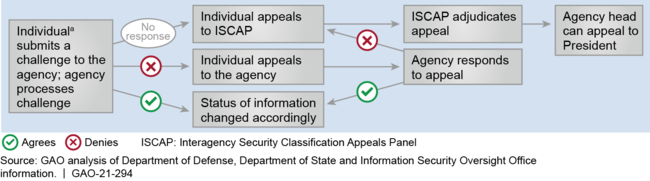 Processes for Formal Challenges to the Classification of Information