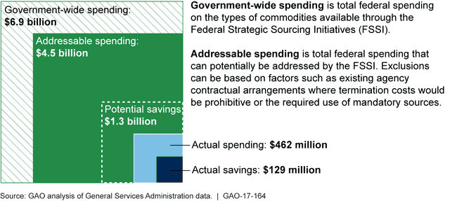 Actual and Potential Spending and Savings through Federal Strategic Sourcing Initiatives