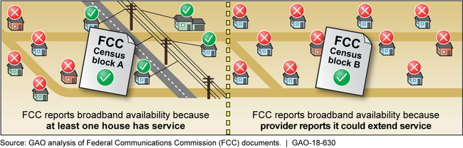 Overstatement of Broadband Availability in FCC's Data