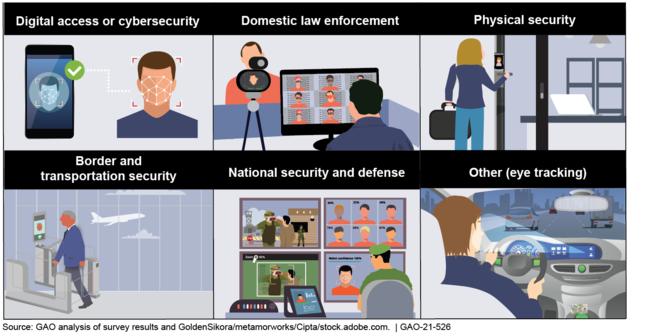 Examples of Facial Recognition Technology Uses by Federal Agencies