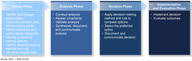 Figure: Phases and Steps of a Risk-Informed Decision-Making Framework to Address Environmental Cleanup Decisions