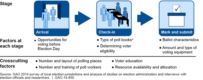 Voting Stages and Nine Key Factors That Affected Wait Times on Election Day 2012