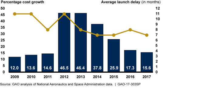 NASA's Major Project Portfolio Cost and Schedule Performance Has Continued to Improve