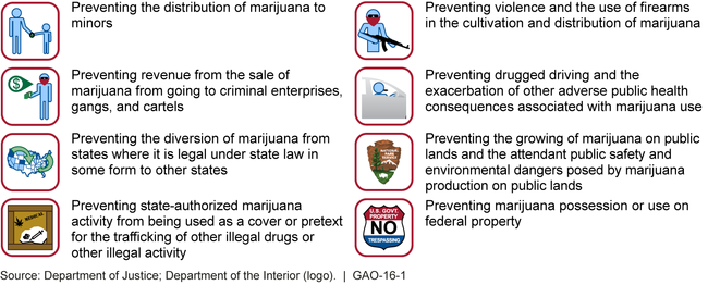 DOJ Marijuana Enforcement Priorities