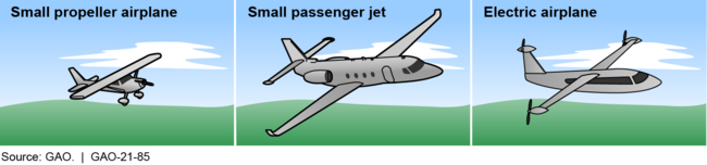 Examples of Small Airplanes Subject to the Federal Aviation Administration's Regulation