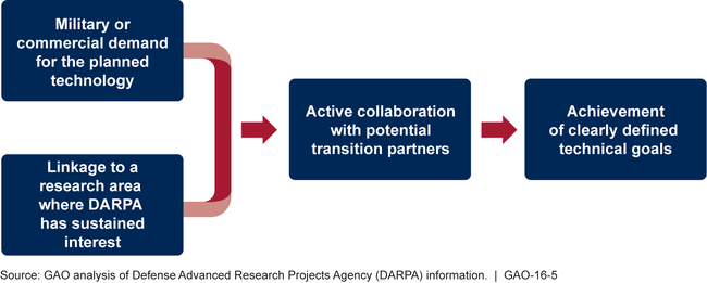 Factors That Contributed to Successful Technology Transition in Selected DARPA Programs