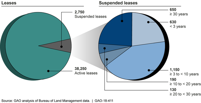 Active Oil and Gas Leases and Leases Recorded as in Suspension by Length of Suspension, as of September 30, 2016