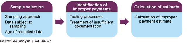 Key Components in the Development of Improper Payment Estimates