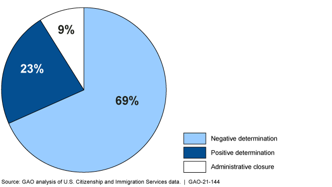 Pie chart showing 69% were negative determinations, 23% were positive determinations, and 9% were administrative closures.
