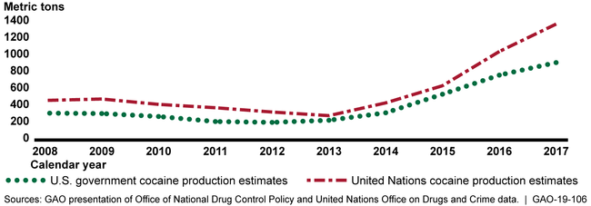 United States and United Nations Estimates of Cocaine Production in Colombia, 2008-2017
