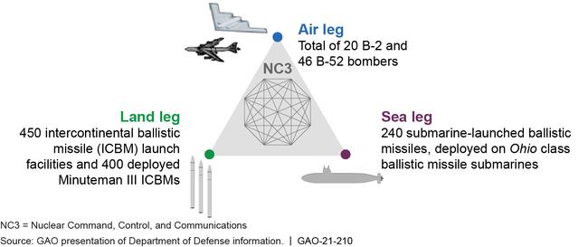 Existing Nuclear Triad Platforms
