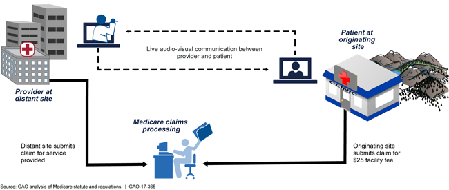 Illustrated flow chart of a telehealth session and how Medicare handles the related claims.