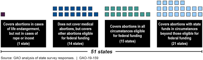 State Variation in Medicaid Coverage of Abortions