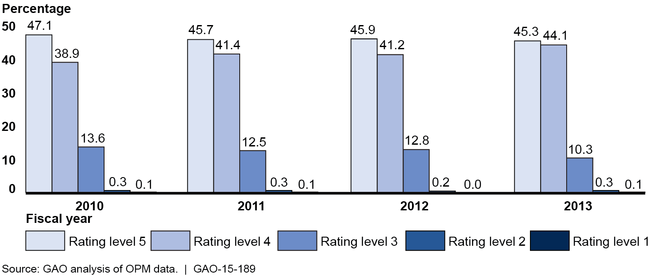 Career SES Performance Rating Distributions for Fiscal Years 2010 through 2013