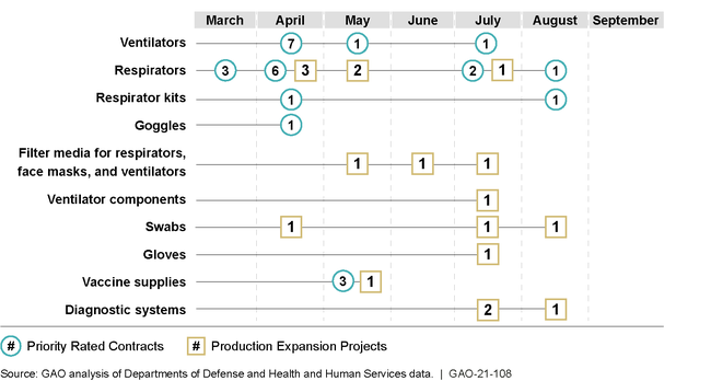 Federal Agencies' Use of Defense Production Act and Similar Actions for Medical, Testing, and Vaccine Supplies, March 2020-September 2020