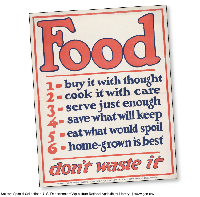 Historic USDA poster discussing the importance of combating food waste.