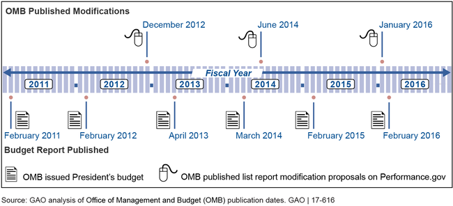 OMB's Report Modification and President's Budget Timeline