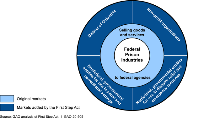 New Markets for Federal Prison Industries' Products under the First Step Act