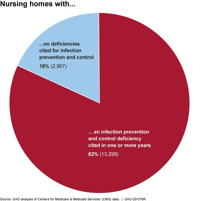 Pie chart showing 82% of nursing homes had an infection prevention and control deficiency cited in 1 or more years