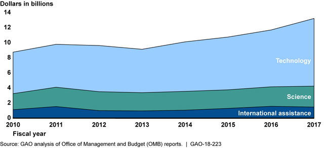 Reported Federal Climate Change Funding by Category- Fiscal Years 2010-2017