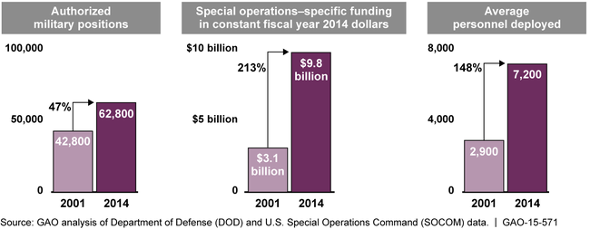 Increases in Special Operations Military Positions, Funding, and Personnel Deployed, Fiscal Years 2001 and 2014