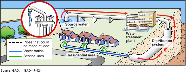 A cutaway illustration of a water system showing where pipes could be made of lead.