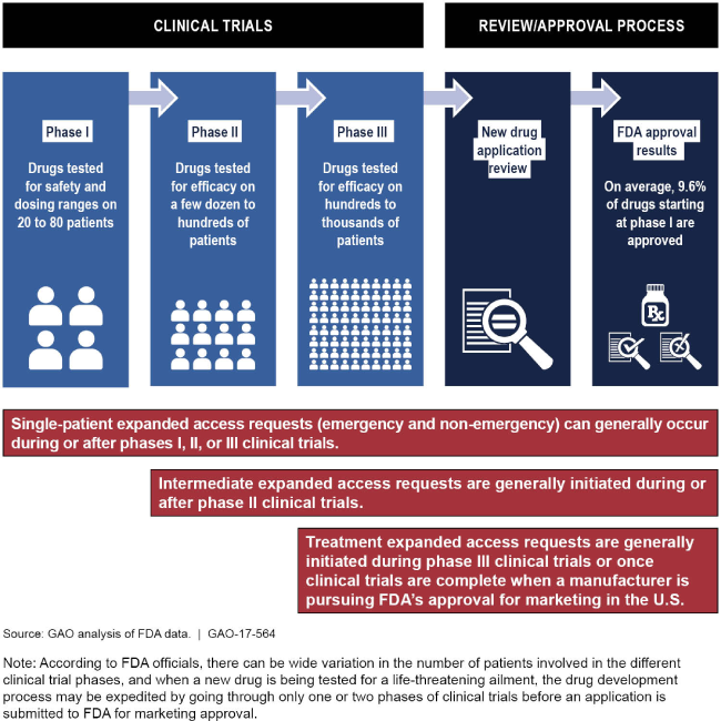 Graphic showing the stages of FDA's drug development/approval process.