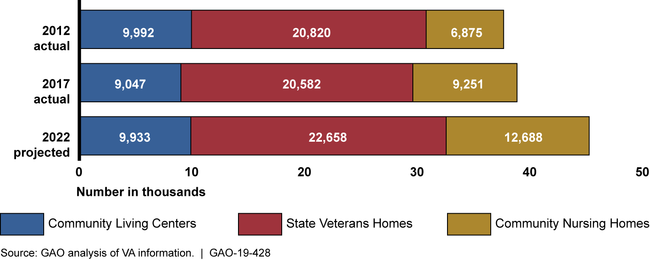 VA's Actual and Projected Average Daily Census of Veterans in Nursing Homes, by Setting, Fiscal Years 2012, 2017, and 2022