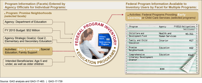 Illustration of a search for programs offering early learning or child care services in our hypothetical inventory