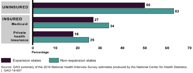 Chart showing adults in expansion states reported fewer unmet needs, whether they had Medicaid, private insurance, or no insurance