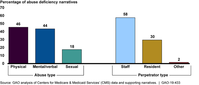 GAO Analysis of a Representative Sample of CMS Nursing Home Abuse Deficiency Narratives, 2016-2017