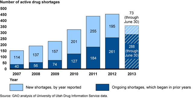 Number of Active Drug Shortages from January 2007 through June 2013