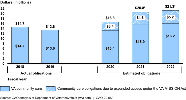 VA Actual and Estimated Community Care Obligations, Fiscal Years 2018 through 2022