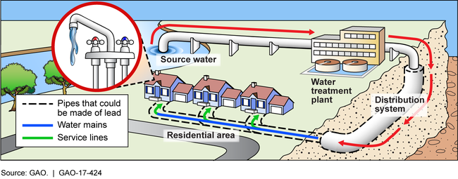 Example of Potential Lead in the Pipe Infrastructure from Source to Homes