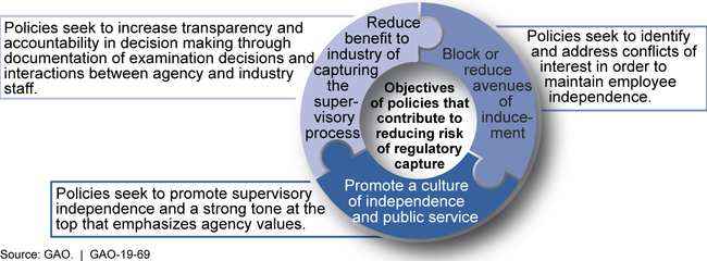 Framework for Reducing Risk and Minimizing Consequences of Regulatory Capture