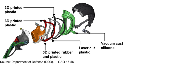 Aspects of Army's Joint Service Aircrew Mask Prototyped Using Additive Manufacturing