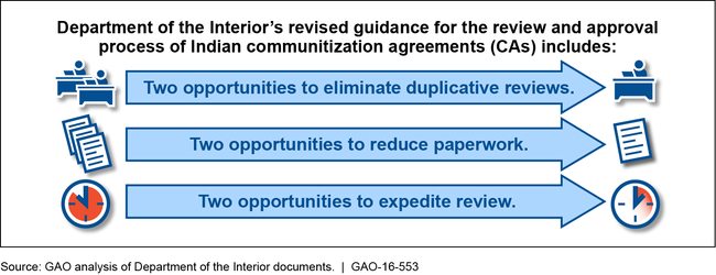 Potential Time-Saving Steps of the Revised Communitization Agreement Process