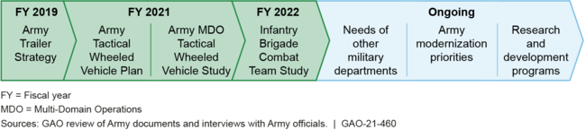 Relevant Initiatives for the Army Tactical Wheeled Vehicle Strategy