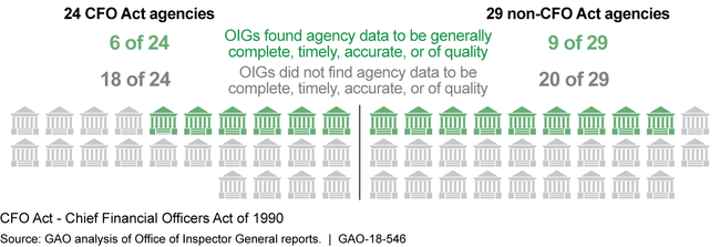 Completeness, Timeliness, Accuracy, and Quality of Agency Data Reported by Offices of Inspector General