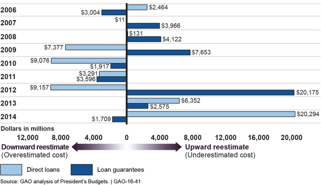Fluctuations in Direct Loan and Loan Guarantee Programs' Annual Net Reestimates, 2006-2014