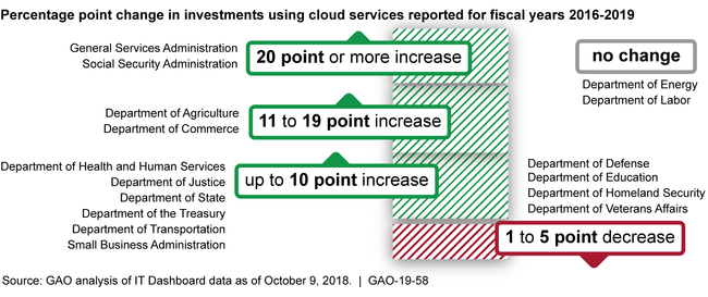Agency Information Technology (IT) Investments That Used Cloud Services, as Reported on the IT Dashboard for Fiscal Years 2016-2019 (projected)